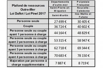 plafond ressources Pinel 2017